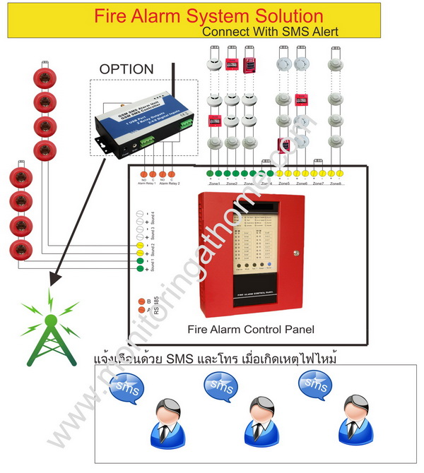 16 zone fire alarm control panel meet ul 864, en 54 standardระบบ fire alarm with sms alert